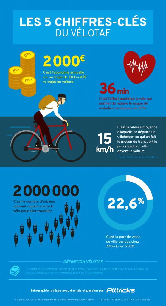 infographie-velotaf